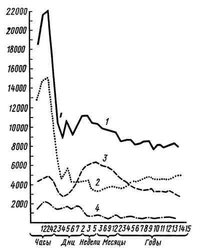 Лейкоциты количество в 1 мм3 крови