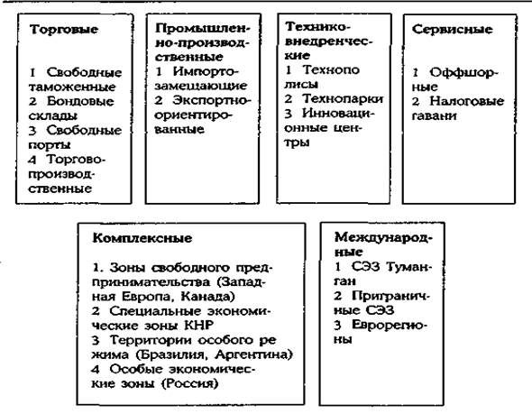 Свободные экономические зоны в россии