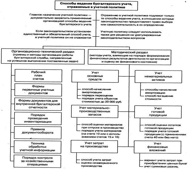 Шпаргалка.порядок формирования и бухгалтерского учета финансовых результатов
