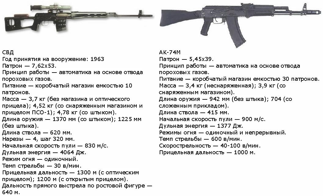 Структура вдв россии