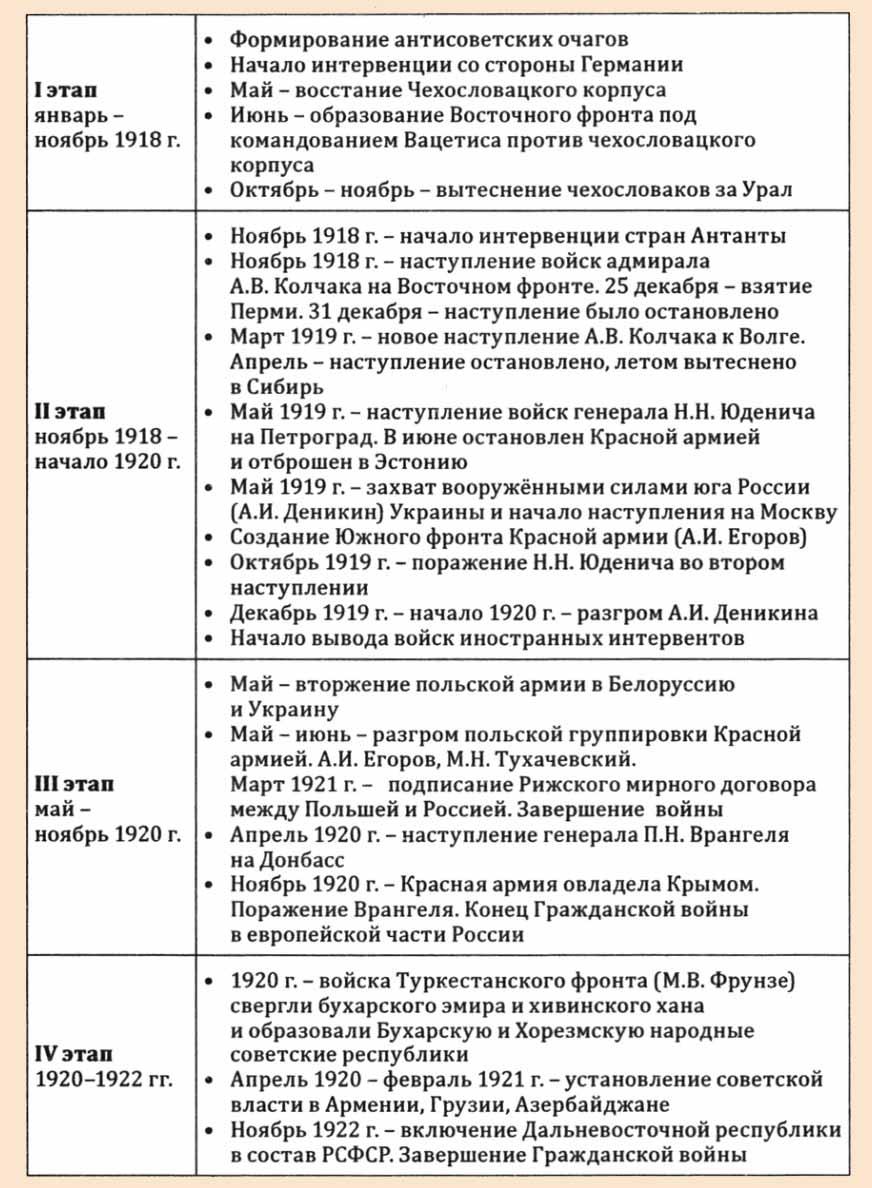 Первый этап гражданской войны в россии