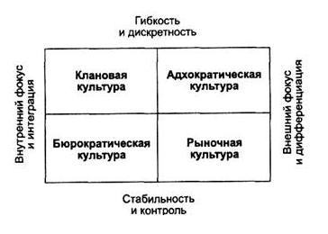 К чему следует отнести организационную культуру